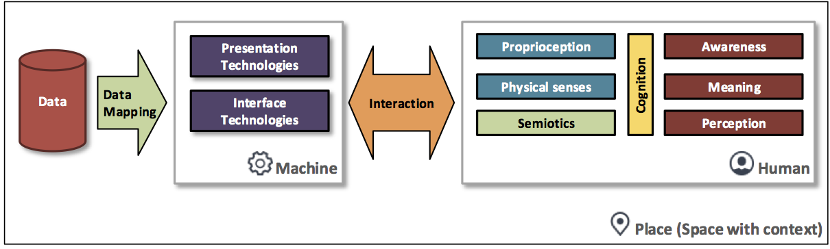 Visualization processes between the computer and human. Data is mapped onto perceptual variables and presented through various technologies. This all occurs in a particular place—a space with context (for example, a classroom, laboratory, or means of transportation). Through perception we acquire meaning of the presented data and awareness of our context.